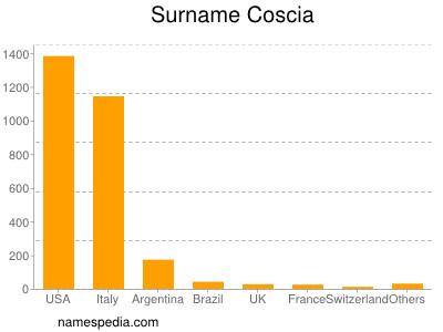 Surname Coscia