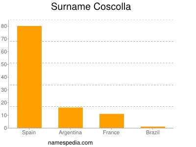 Surname Coscolla
