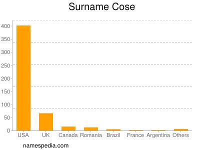 Surname Cose