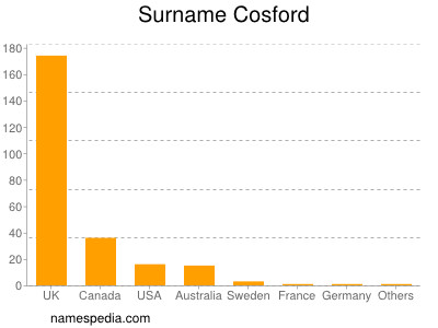 Surname Cosford
