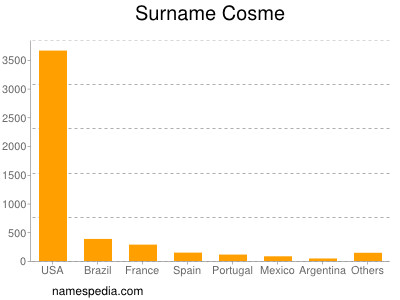 Surname Cosme