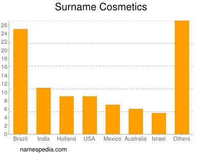 Surname Cosmetics