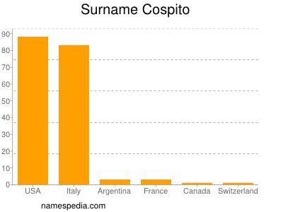Familiennamen Cospito