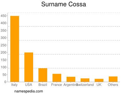 Surname Cossa