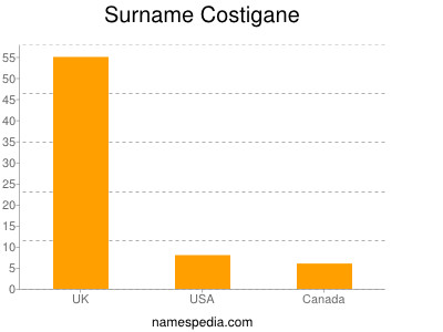 Surname Costigane