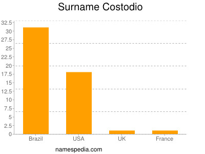 Surname Costodio