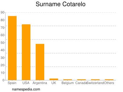 Familiennamen Cotarelo