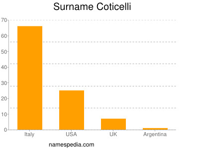 Familiennamen Coticelli