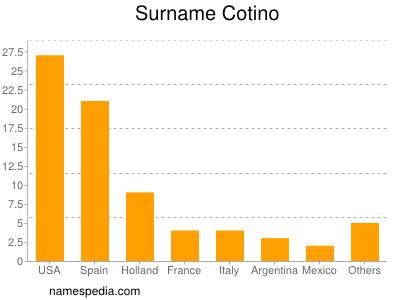 Surname Cotino