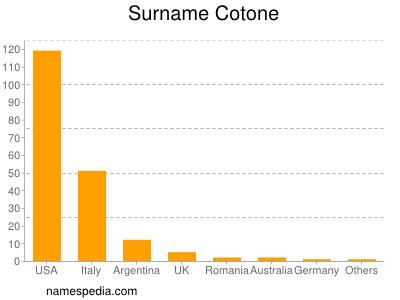 Surname Cotone