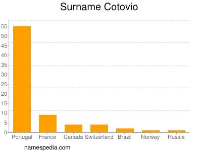 Surname Cotovio