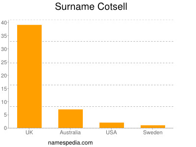 Surname Cotsell