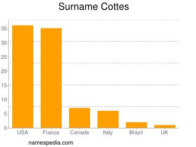 Surname Cottes