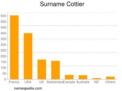 Surname Cottier