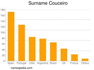 Surname Couceiro