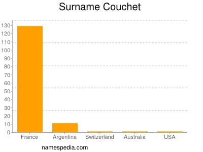 Surname Couchet