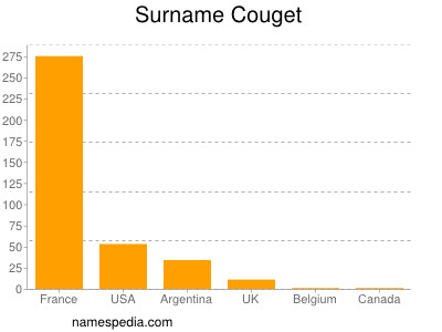 Surname Couget