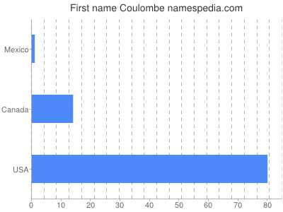 Given name Coulombe