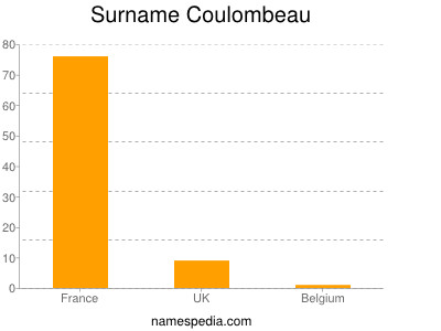 Surname Coulombeau