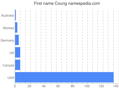 Given name Coung
