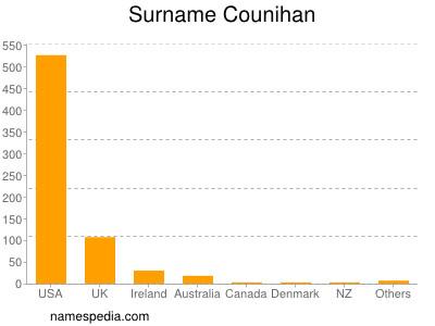 Surname Counihan