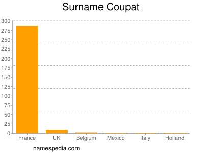 Surname Coupat
