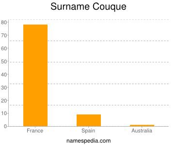 Surname Couque