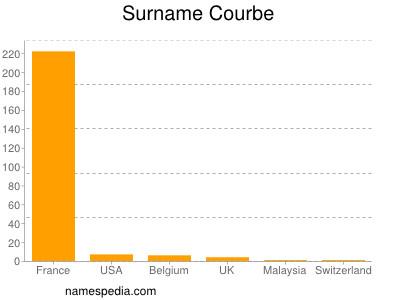Surname Courbe