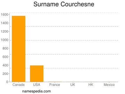 Surname Courchesne