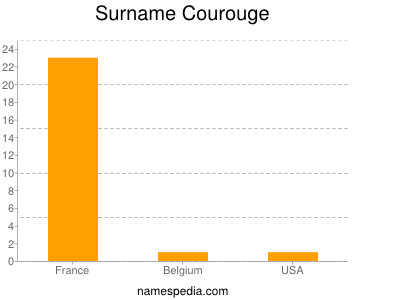 Surname Courouge
