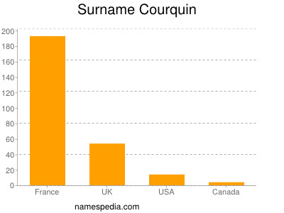 Surname Courquin