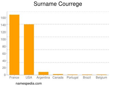 Surname Courrege