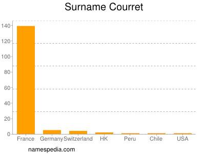 Surname Courret