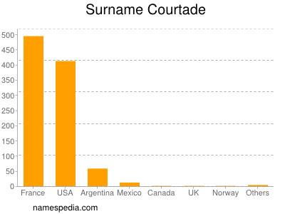 Surname Courtade