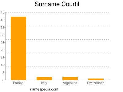 Surname Courtil