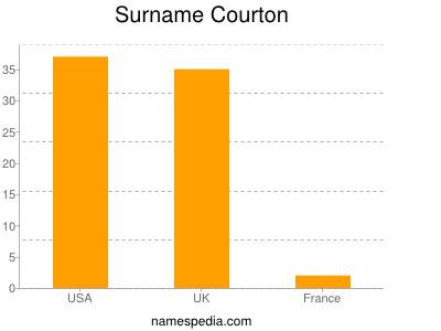Surname Courton