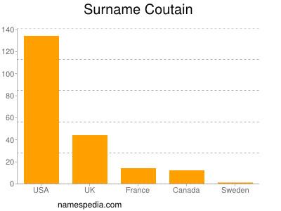 Familiennamen Coutain