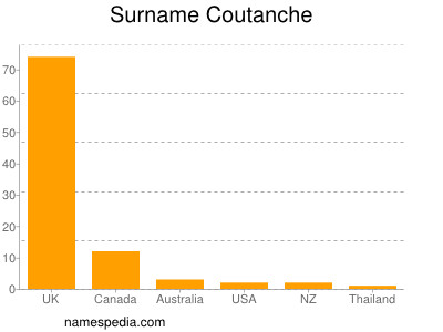 Surname Coutanche