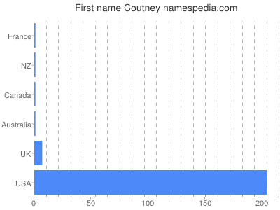 Given name Coutney
