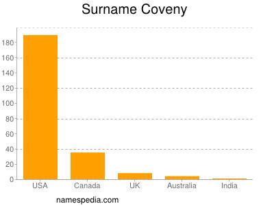 Surname Coveny
