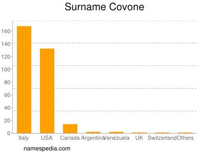 Surname Covone