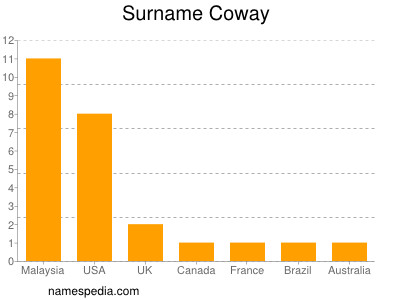 Surname Coway
