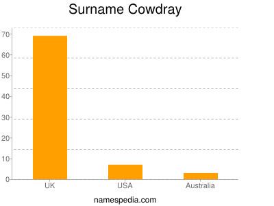 Familiennamen Cowdray