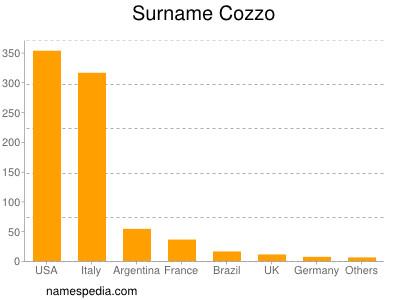 Surname Cozzo
