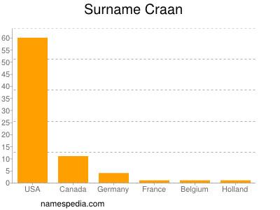 Surname Craan