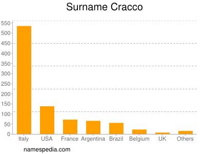 Surname Cracco