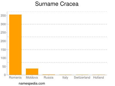 Surname Cracea
