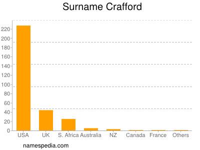 Surname Crafford