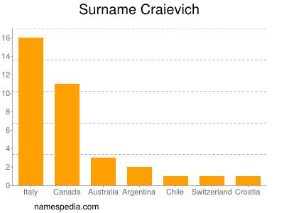 Surname Craievich