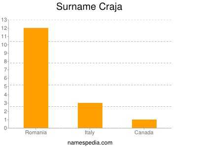 Surname Craja